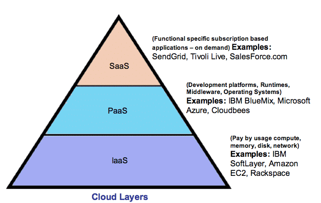 Cloud Computing and Cloud Computing Services Explained